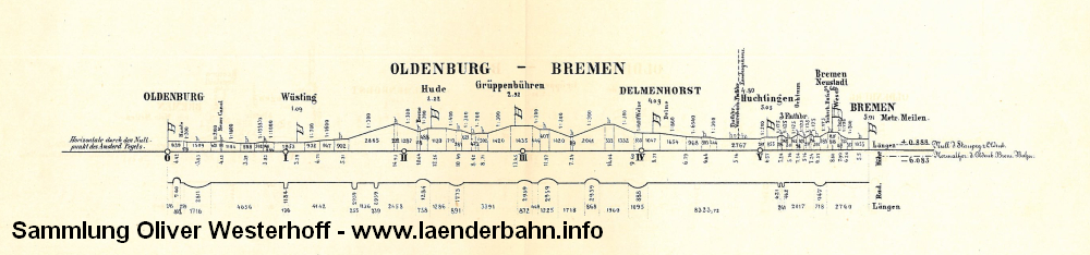 http://www.laenderbahn.info/hifo/150jahre/oldenburg-bremen/150jahre_ol-hb_0003.jpg