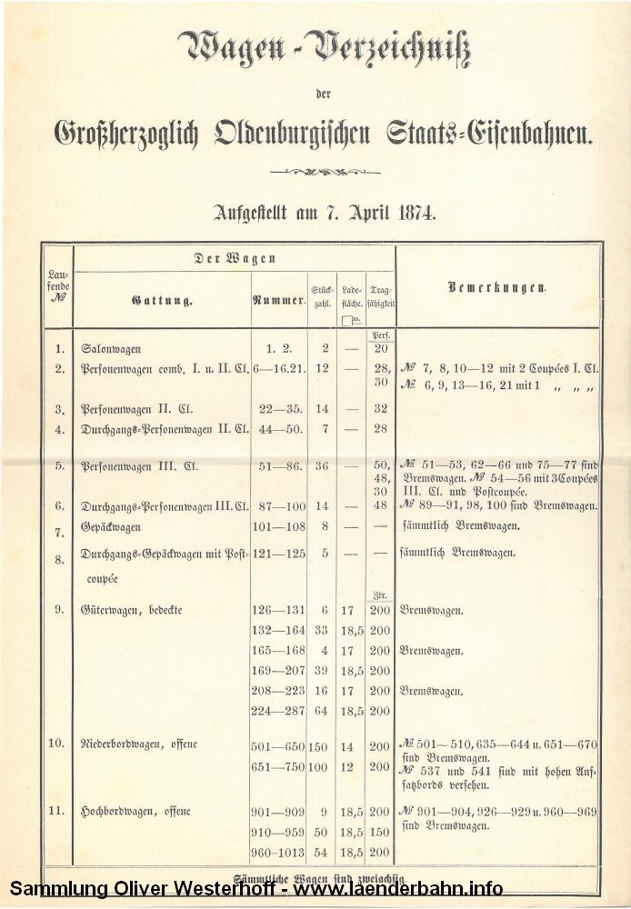 http://www.laenderbahn.info/hifo/zugrossherzogszeiten/wagenverzeichnis/goe_wagenverzeichnis1874_0002.jpg