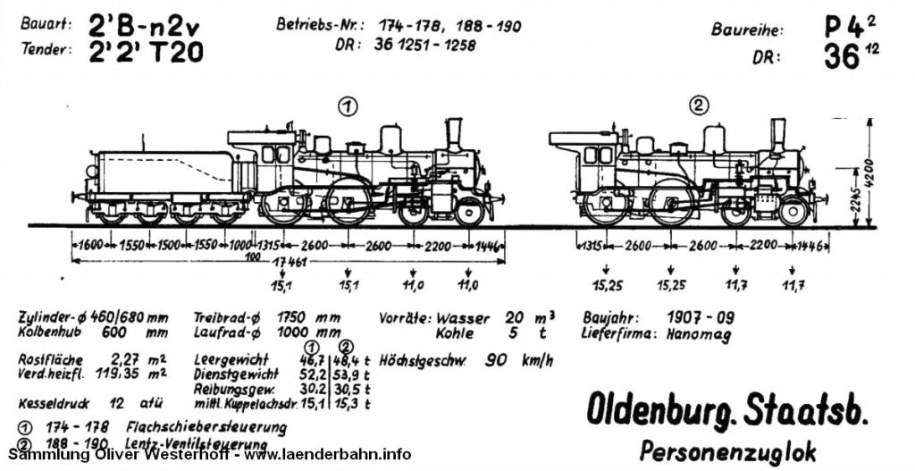 Skizze der oldenburgischen P 4.2 in den unterschiedlichen Ausführungen. Quelle: Krauth: Dampflokverzeichnis der Oldenburgischen Staatsbahn, 1968