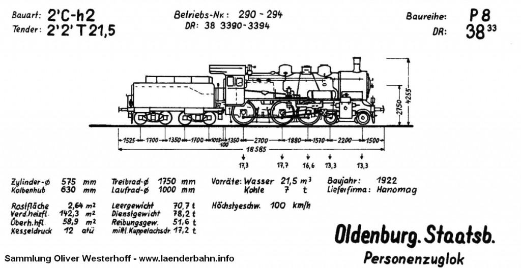 Skizze der oldenburgischen P 8 Quelle: Krauth: Dampflokverzeichnis der Oldenburgischen Staatsbahn, 1968