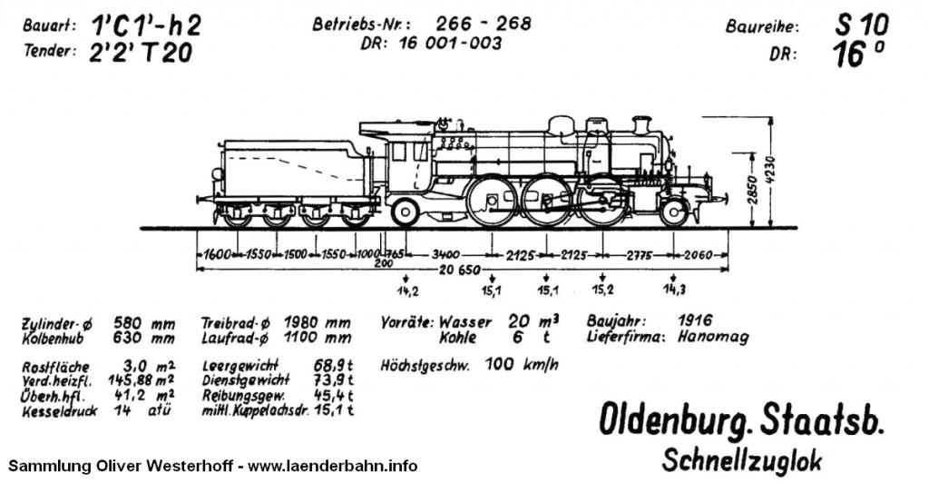 Skizze der oldenburgischen S 10 Quelle: Krauth: Dampflokverzeichnis der Oldenburgischen Staatsbahn, 1968