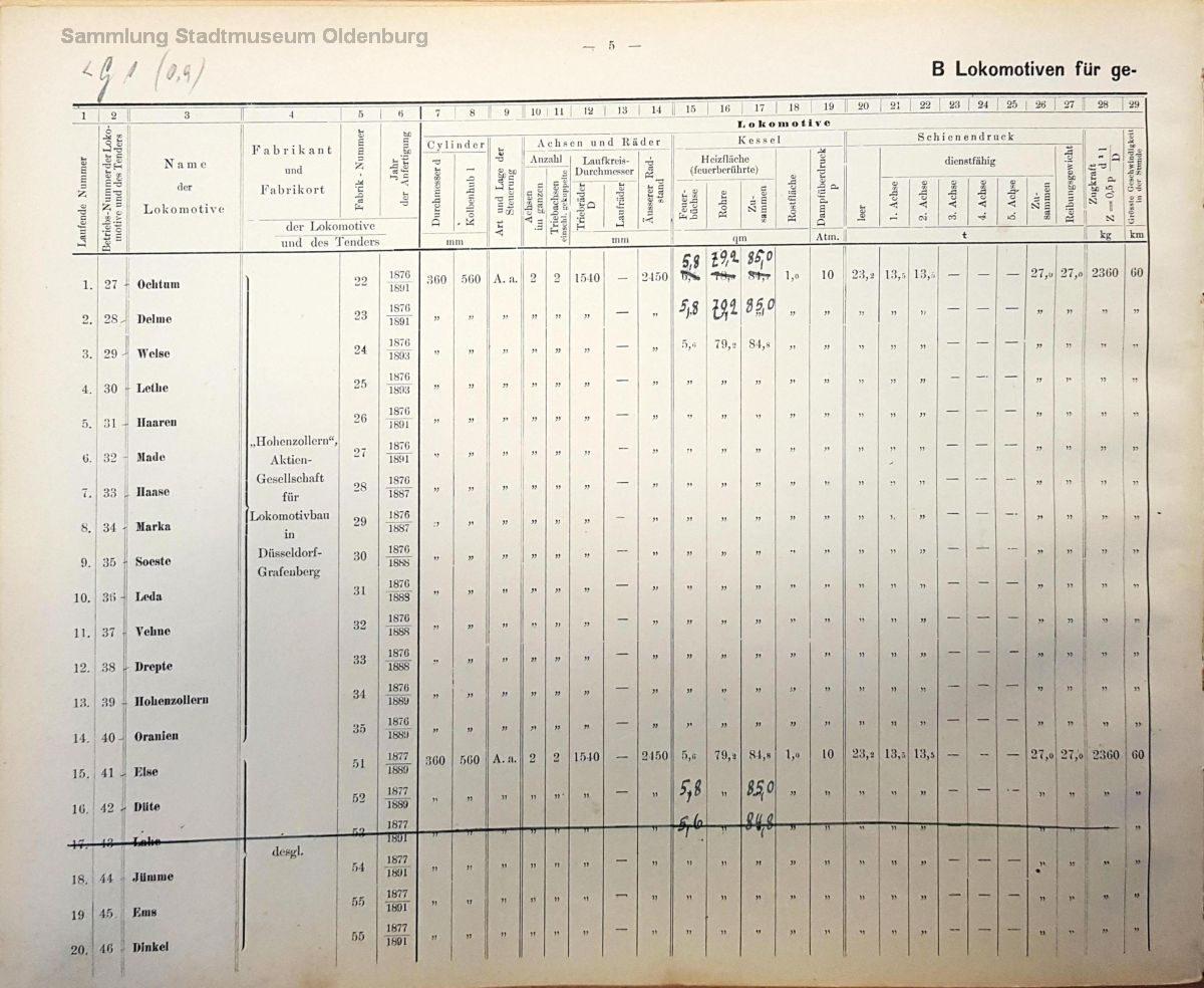 Technische Daten der G 1 Seite 1