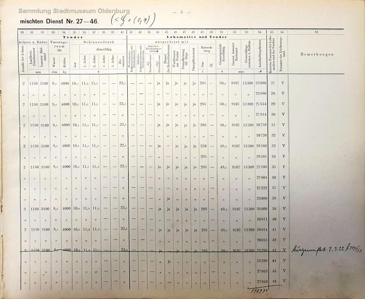 Technische Daten der G 1 Seite 2