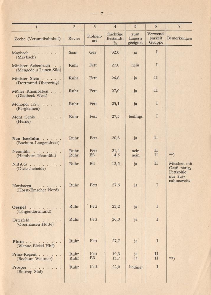 1953 - Eigenschaften der Lokomotivkohle - Seite 7
