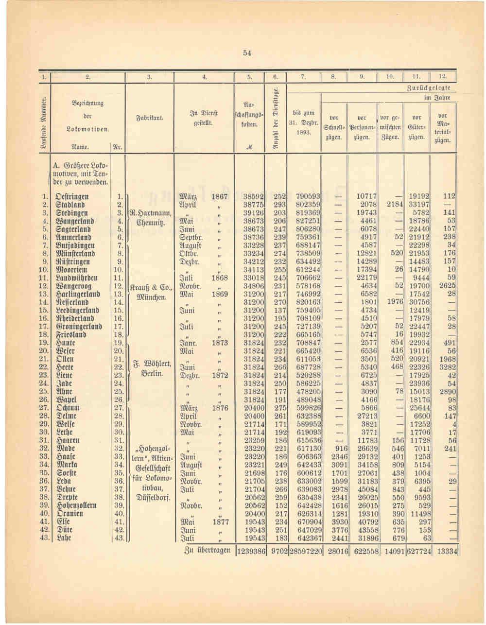 1893 - Jahresbericht Seite 54, Übersicht über die Lokomotiven