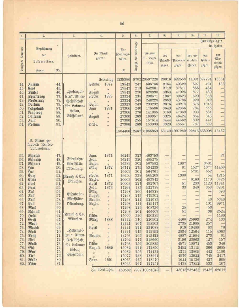 1893 - Jahresbericht Seite 56, Übersicht über die Lokomotiven