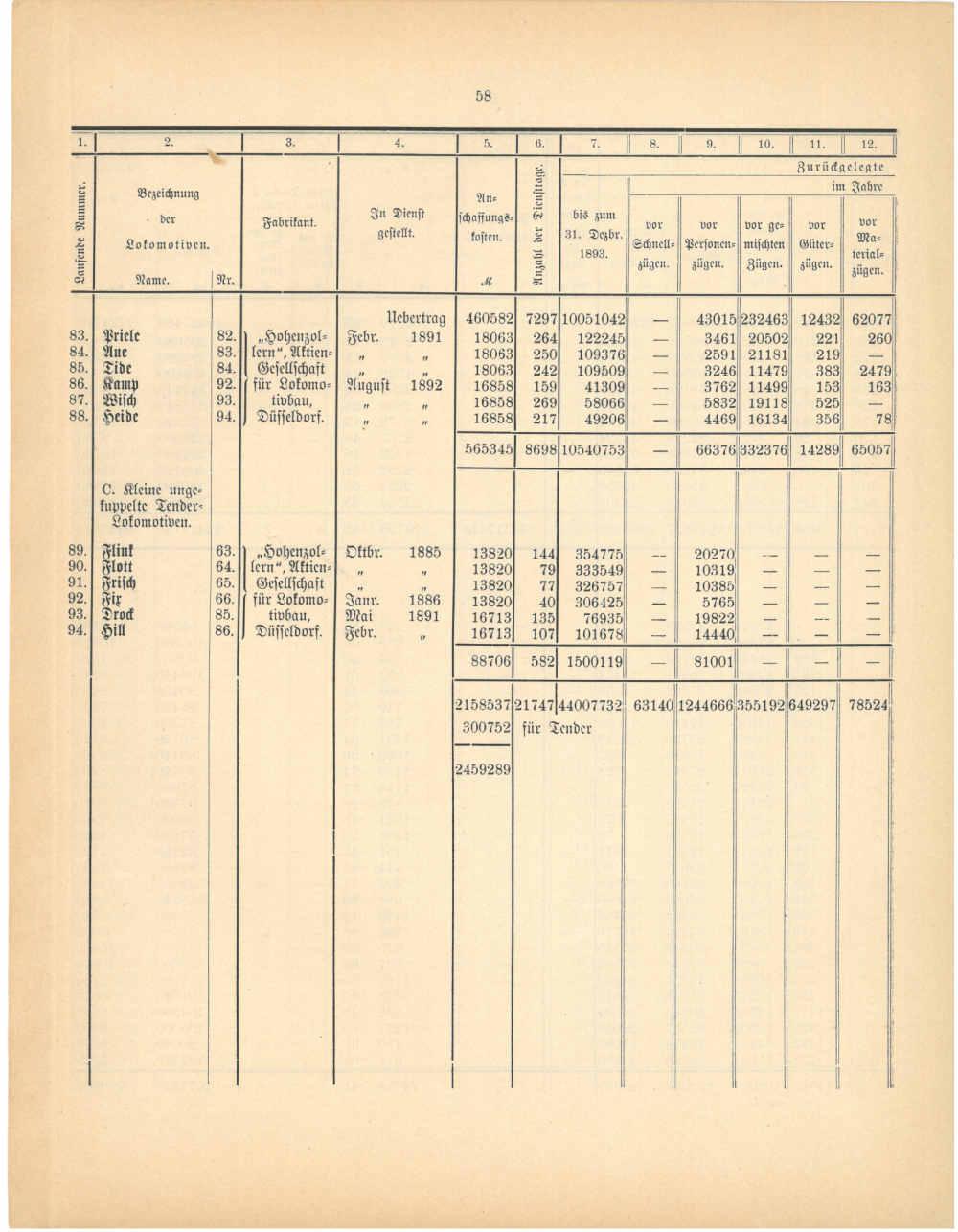 1893 - Jahresbericht Seite 58, Übersicht über die Lokomotiven