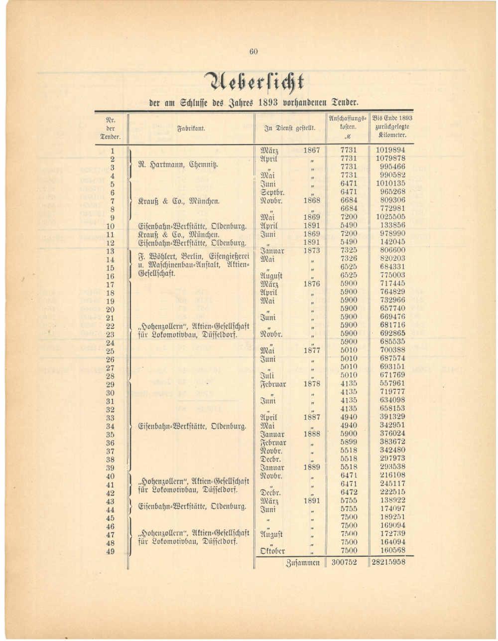 1893 - Jahresbericht Seite 60, Übersicht über die Tender
